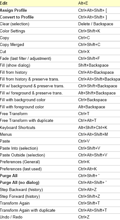 adobe photoshop 7.0 shortcut keys pdf download