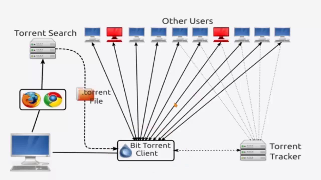 USENET بديل و منافس torrent  والذي سيجعل التحميل مثل البرق