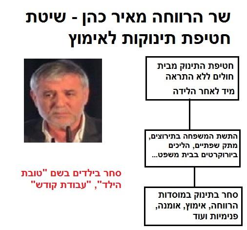 שר הרווחה מאיר כהן - שיטת סחר בתינוקות וילדים