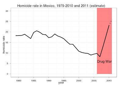 Homicides in Mexico 2010