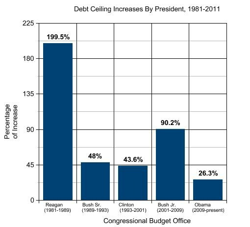 graph-on-debt-ceiling-use.jpg