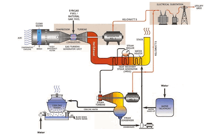 Combined-Cycle Gas Turbine (CCGT) Power Station Model