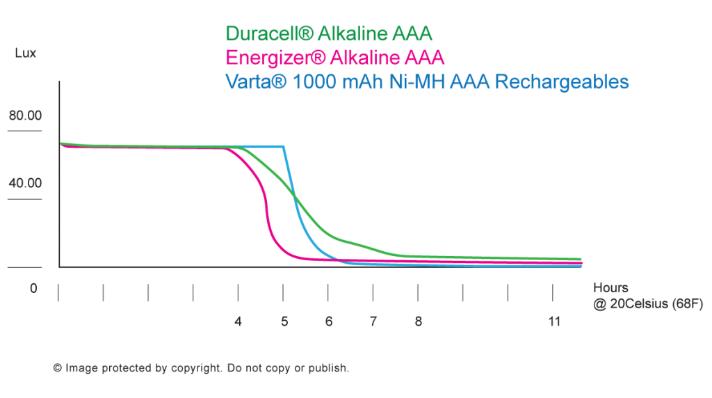 a comparison between the batteries aa duracell and aa energizer I'm looking for the best value-for-money aa battery on the market (ie  i haven't  ever found any difference between energizer and duracell.