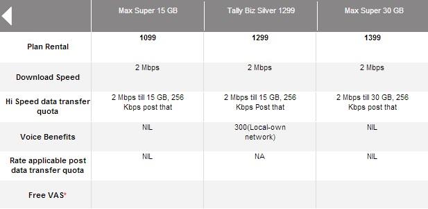 Airtel Fast Speed Broadband Plan 2