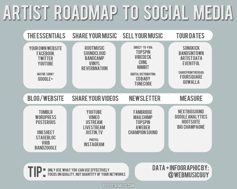 Artist Roadmap To Social Media image from Bobby Owsinski's Music 3.0 blog
