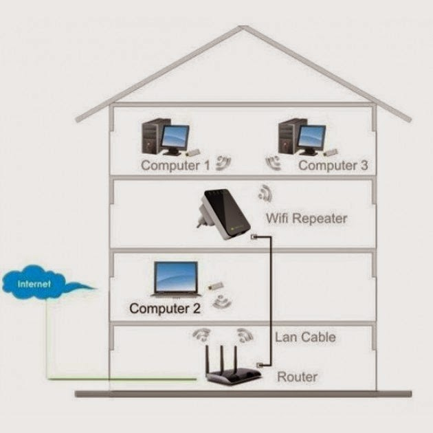 ripetitore wifi 300mbps
