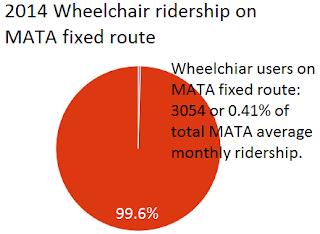Pie chart showing 99.6% of MATA ridership do not use wheelchairs