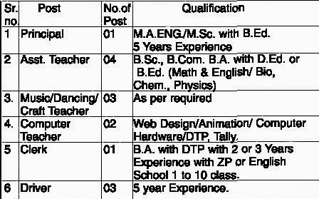 Details about ERA Public School Bhilewada, Bhandara Job Vacancy Sep 2013.jpg