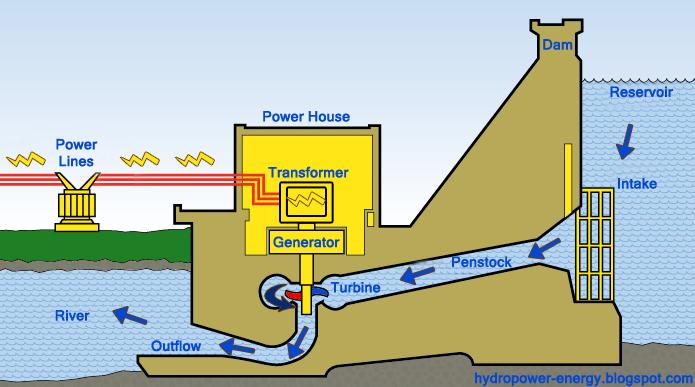 how hydropower power plant works