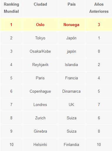 Ranking Ciudades mas caras del mundo