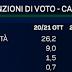 TG LA7 Enrico Mentana diffonde l'ultimo sondaggio politico elettorale di EMG