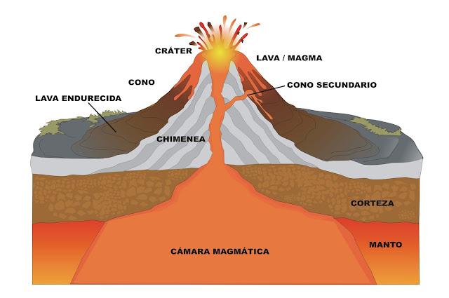 VULCANISMO  Partes+volcan
