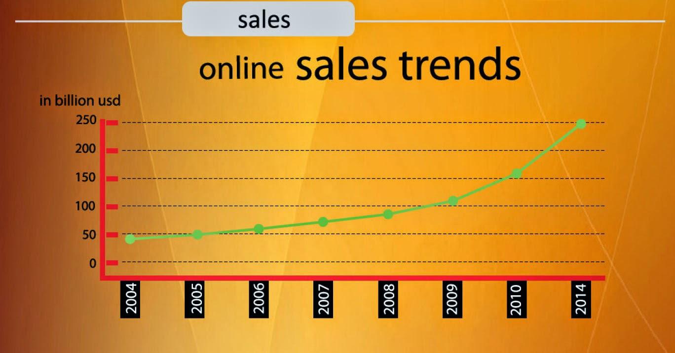 Belanja Online, Online Shopping, Toko Online