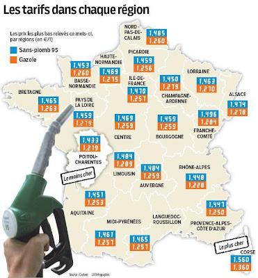 Depuis 2007, les régions fixent une partie du taux de la taxe intérieure sur les produits pétroliers. Mais seul le Poitou-Charentes n'y a pas touché, tirant ainsi les prix vers le bas.