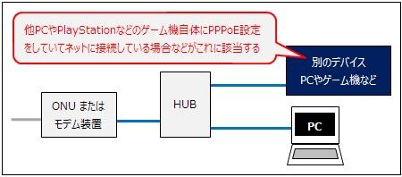 ISPの接続用ID/PWを他のデバイスで使用している