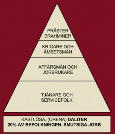 kastsystemet