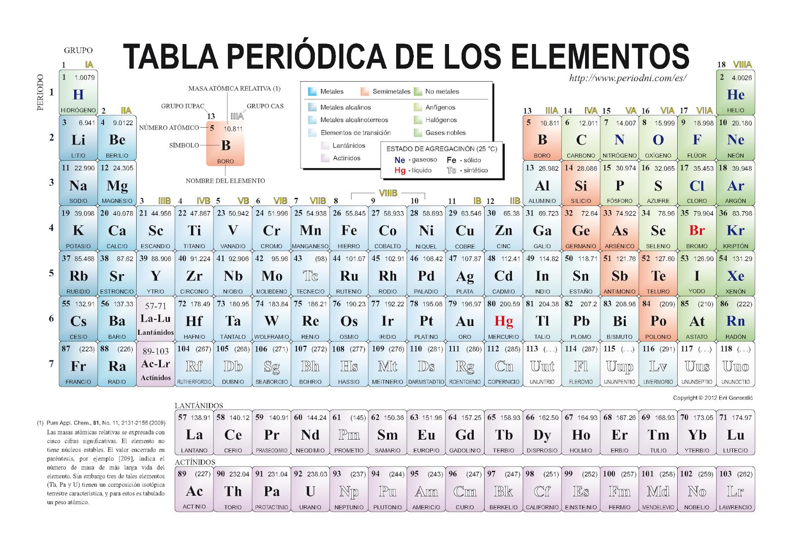 Historia de la tabla peridica de los elementos septiembre 2014 la tabla peridica actual fue diseada por alfred werner basada en la ley de moseley y en la distribucin electrnica de los elementos urtaz Choice Image