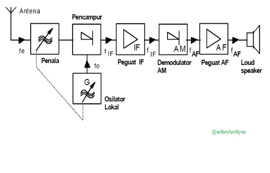 Penerima radio ditinjau dari sistem penerimaannya belajar untuk istilah superheterodin digunakan karena pada penerima ini terdapat perubahan frekuensi penerimaan kedalam frekuensi antara if sehingga terdapat beberapa ccuart Choice Image