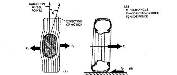 Vehicle Steady State Directional also Book additionally  on tire cross section forces