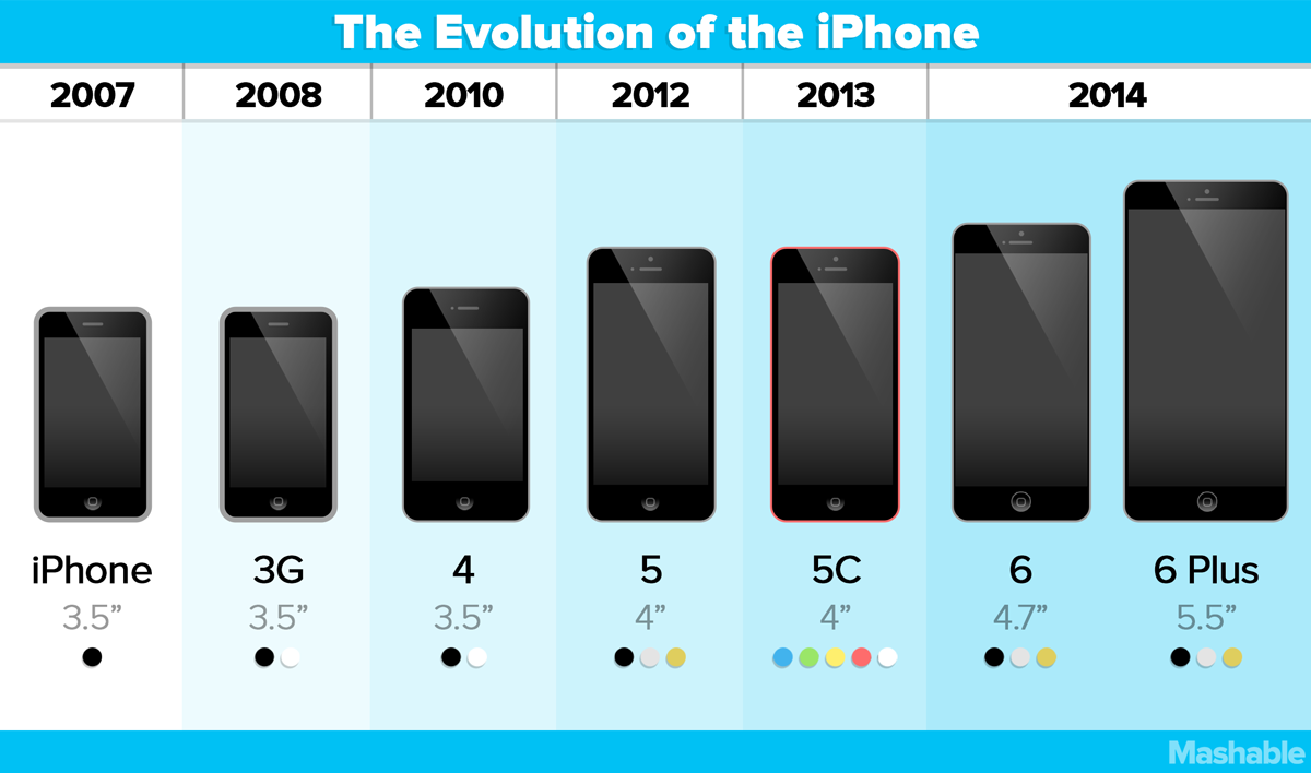 iPhone 6 Plus vs 6 vs 5S vs 5C vs 5 vs 4S vs 4 vs 3Gs vs 3G vs 2G ...