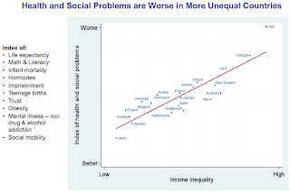 Chart: Higher income inequality correlates with lower health and welfare