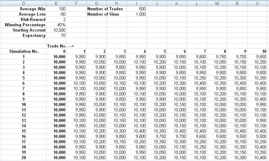 Mind Right Trading Build Your Own Excel Montecarlo Simulation To