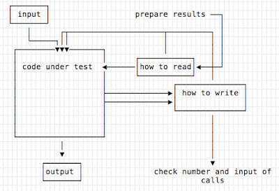 "input and ""how to read"" and ""how to write"" go into the test, plus prepare results in ""how to read""; code under test hits ""how to read"" and ""how to write""; check the number and input of calls to ""how to write"" at the end."