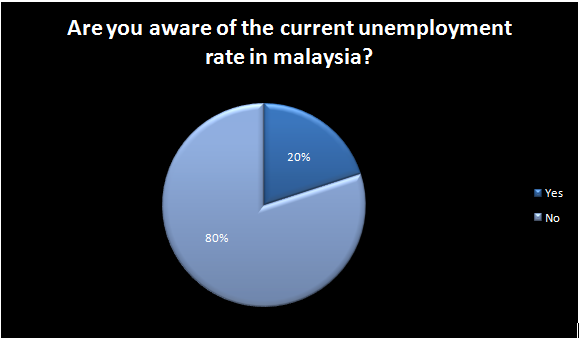 Causes unemployment graduate in malaysia