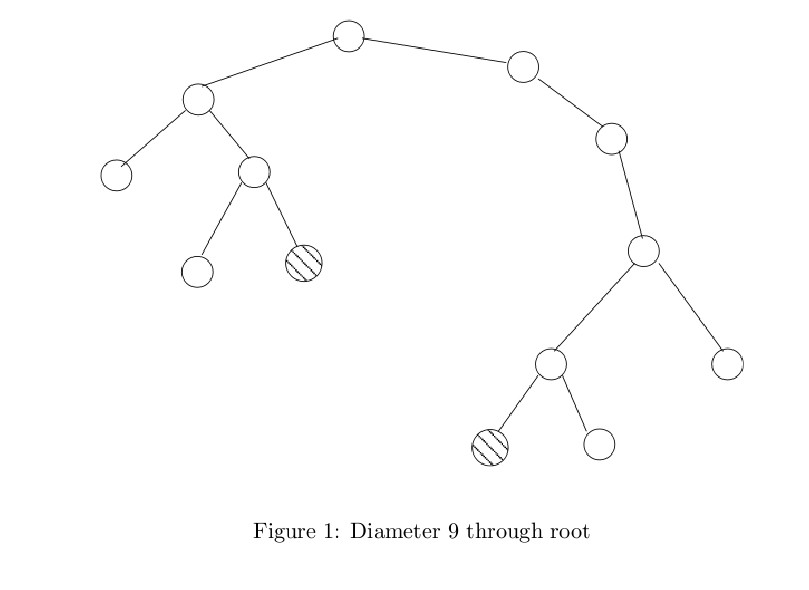 how to find height of binary tree