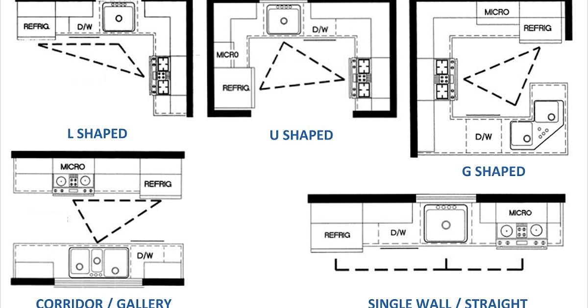 Desain Interior Layout Dapur  pondokatha