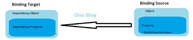 OneWay Binding Mode in WPF