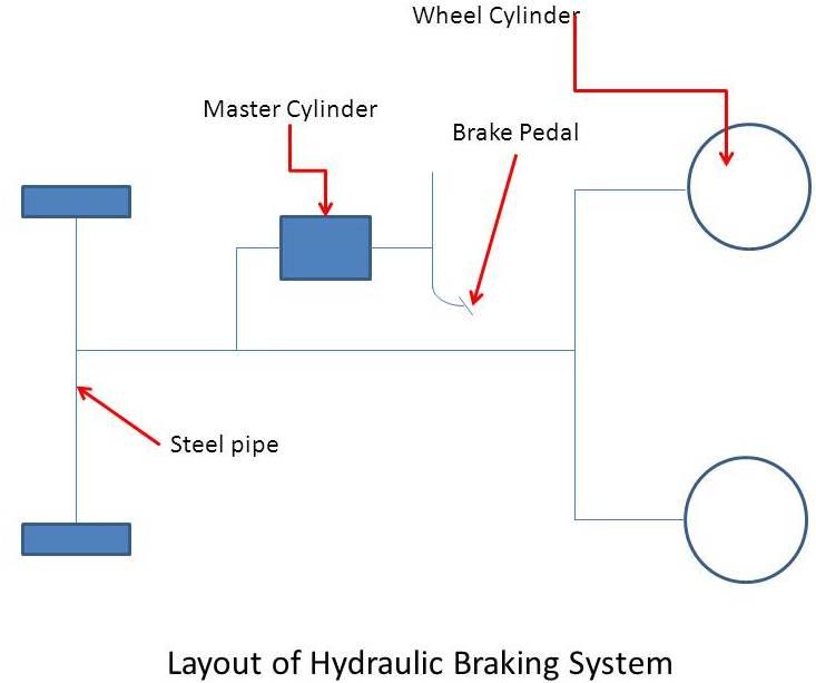 hydraulic%2Bbraking%2Bsystem hydraulic brake system mech4study