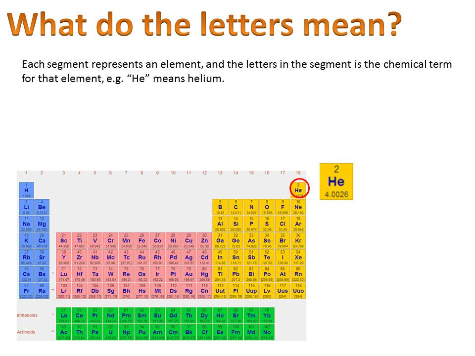 Year 8 ICT: The Periodic Table