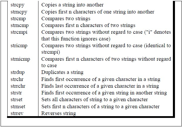C Programming Books Standard Library String Functions In