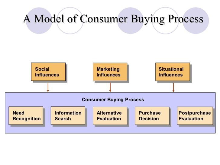 consumer behaviour factors for washing machines buying Usage behaviour and related energy consumption of european consumers consumer behaviour on washing and behaviour with washing machines and.
