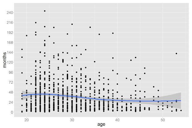 Как возраст кандидата влияет на стаж работы