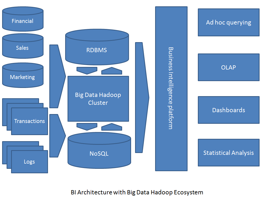 It research report hadoop market research grow your for Hadoop 1 architecture