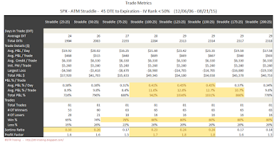 SPX Short Options Straddle Trade Metrics - 45 DTE - IV Rank < 50 - Risk:Reward 25% Exits