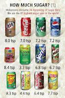 Awasi Gula Anda