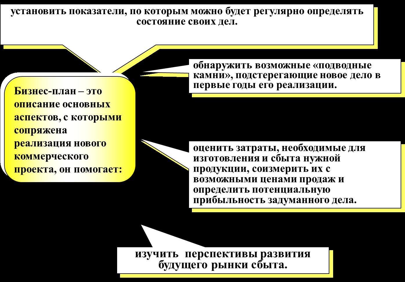 презентация бизнес планпо общесвознанию