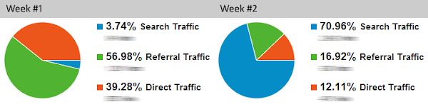 Traffic sources comparison