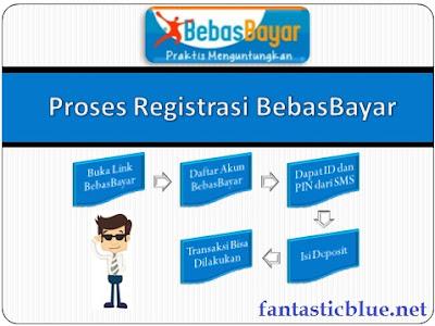 Proses Pendaftaran BebasBayar