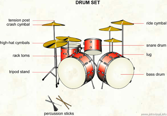 Cymbals Are Also Given Different Names Like Tension Post Crash High Hat Ride EtcDrum Sets Called Drum Kits Or Trap Set