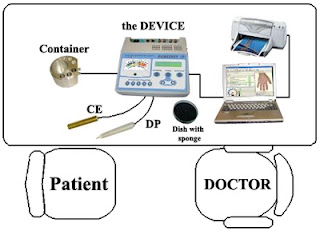 EAV - Electroacupuncture Medicine by Dr. Reinhold Voll - Diagnostic and Therapeutic Computer System Working Place, image by ARM PERESVET