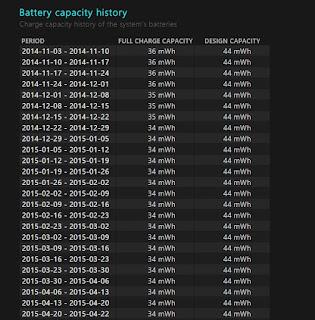 riwayat kapasitas baterai