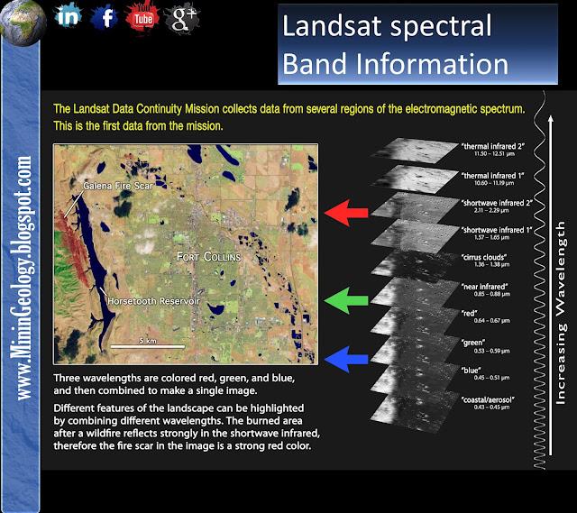 Landsat spectral Band Information