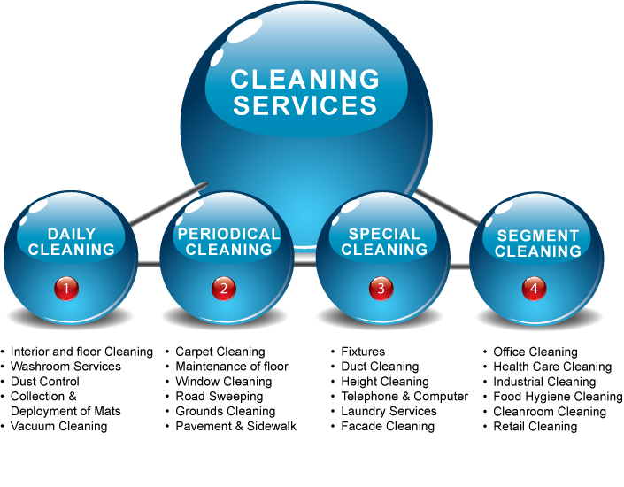 Armonk Office Cleaning Service