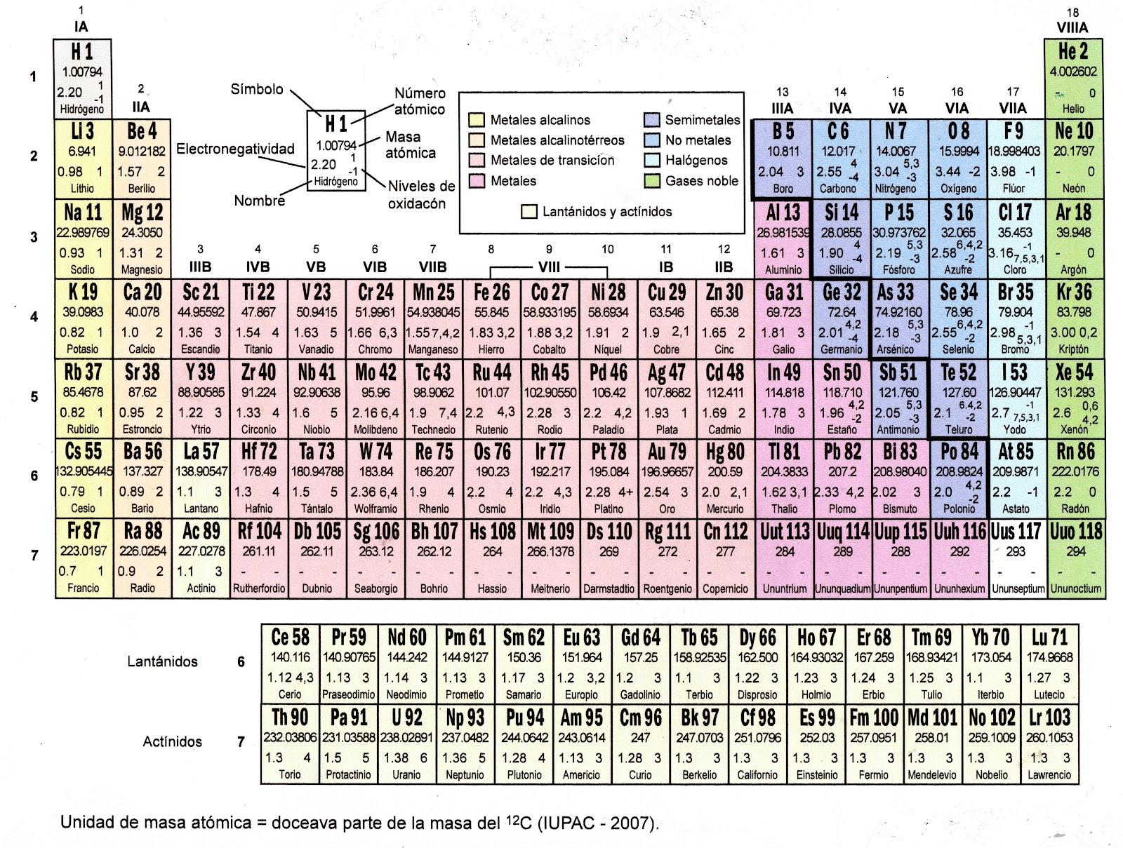 Laboratorio de qumica de la iec de utu tabla peridica de los tabla peridica de los elementos qumicos urtaz Choice Image