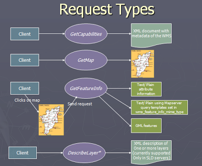Request Types: