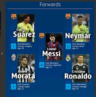 Champions League Idea Team - Forwards 2015